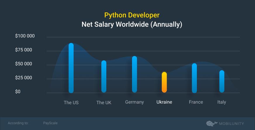 Python developer net salary chart